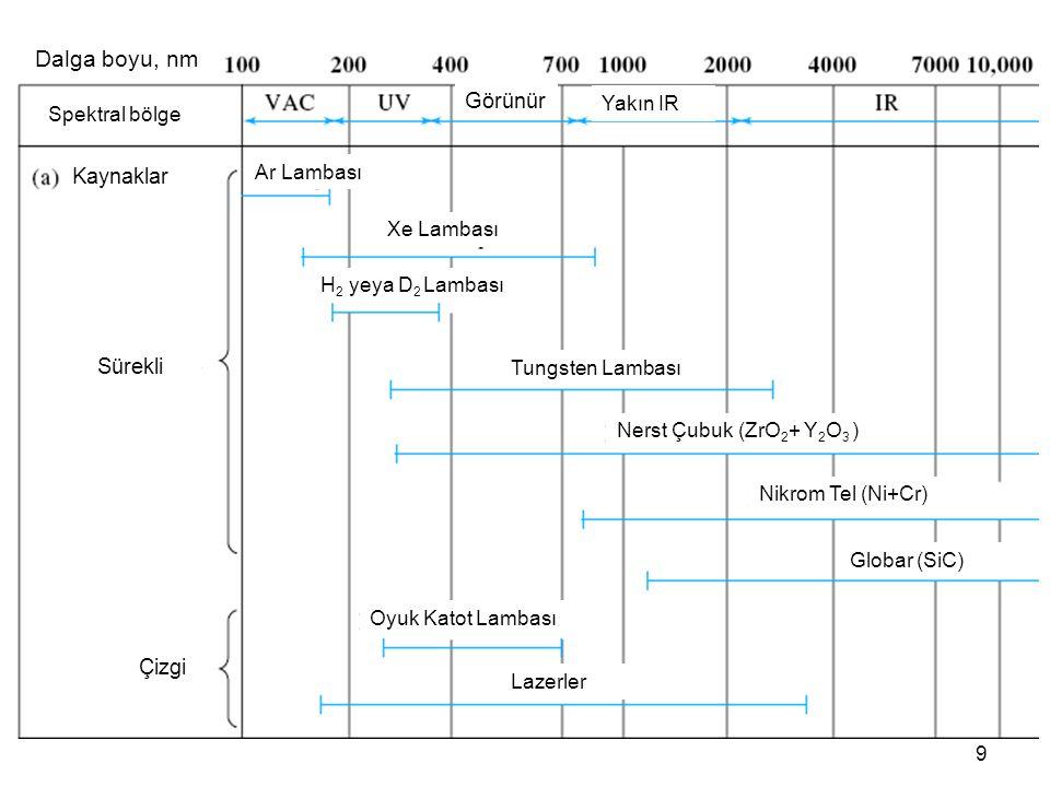 Dalga boyu, nm Görünür Kaynaklar Sürekli Çizgi Yakın IR Spektral bölge