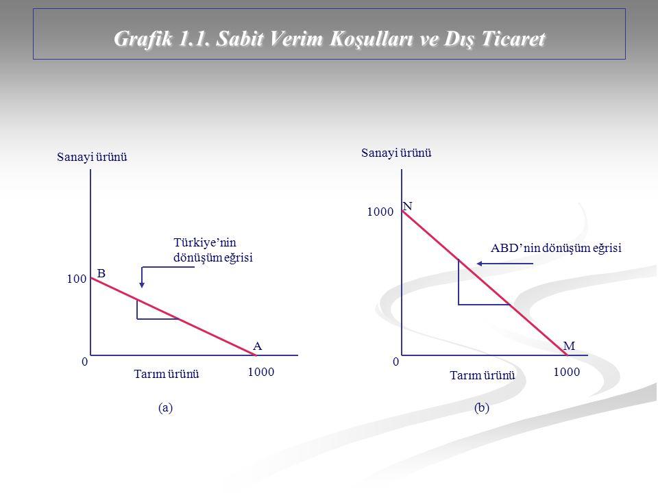 Grafik 1.1. Sabit Verim Koşulları ve Dış Ticaret