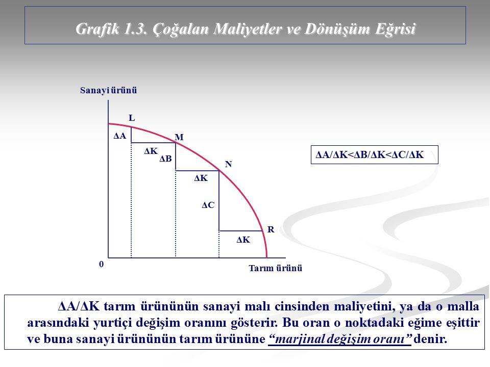 Grafik 1.3. Çoğalan Maliyetler ve Dönüşüm Eğrisi