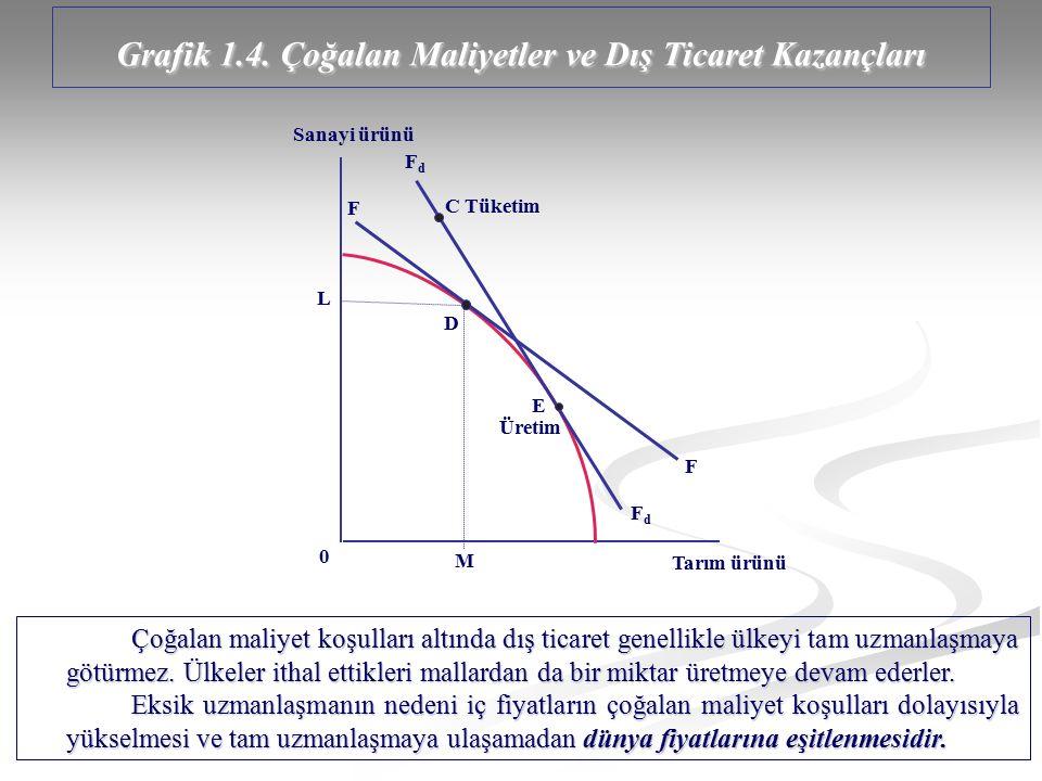 Grafik 1.4. Çoğalan Maliyetler ve Dış Ticaret Kazançları