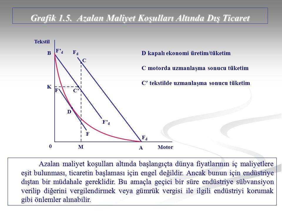 Grafik 1.5. Azalan Maliyet Koşulları Altında Dış Ticaret
