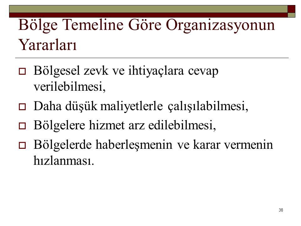 Bölge Temeline Göre Organizasyonun Yararları