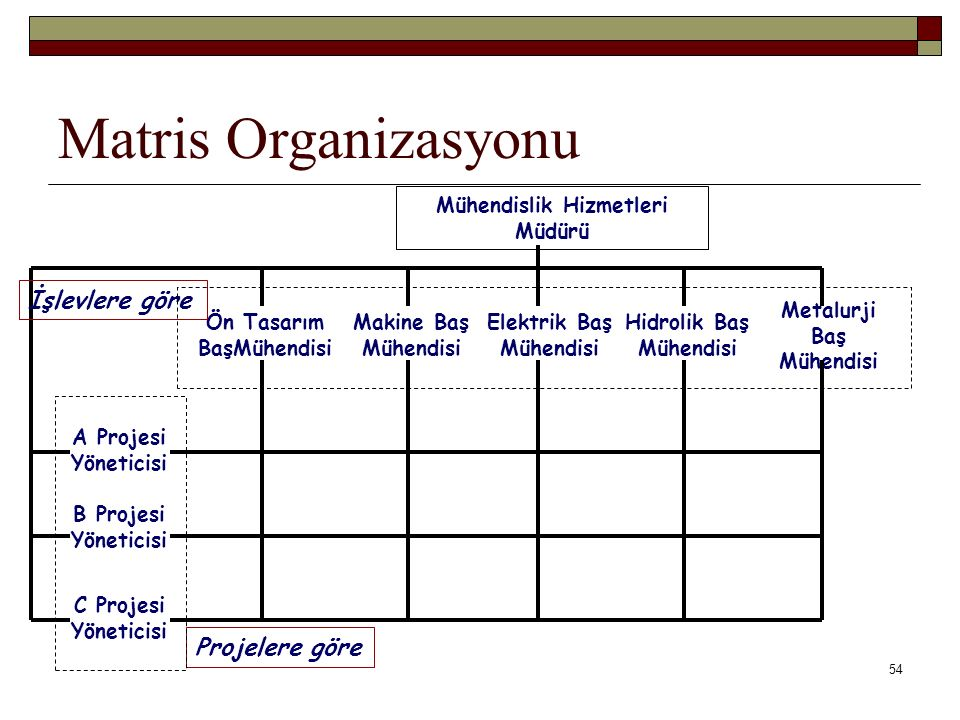Matris Organizasyonu İşlevlere göre Projelere göre