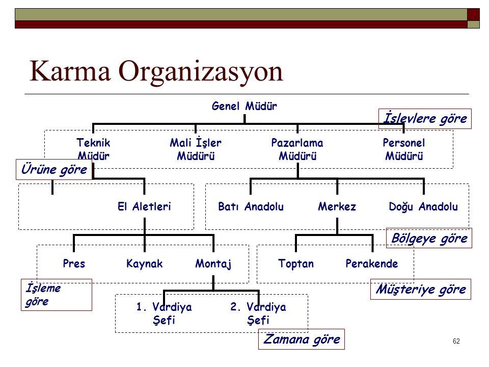 Karma Organizasyon İşlevlere göre Ürüne göre Bölgeye göre