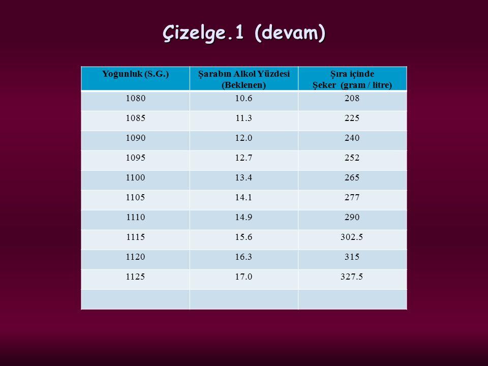 Çizelge.1 (devam) Yoğunluk (S.G.) Şarabın Alkol Yüzdesi (Beklenen)