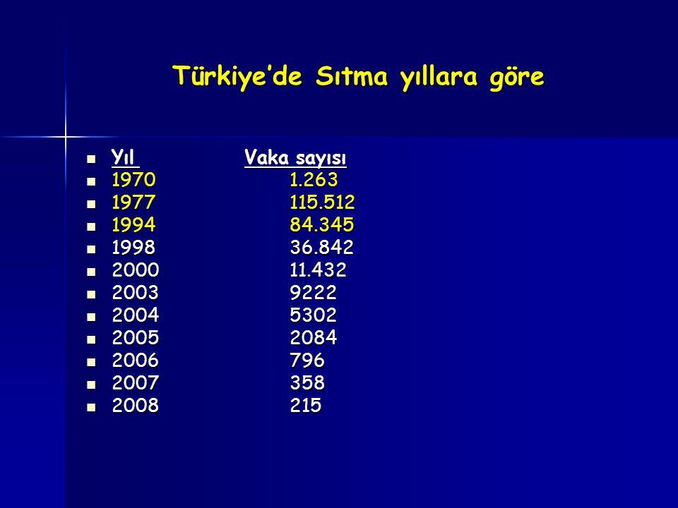 Türkiye'de Sıtma yıllara göre