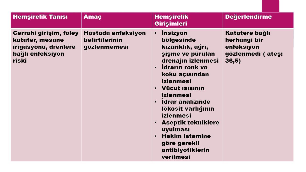 Hemşirelik Tanısı Amaç. Hemşirelik Girişimleri. Değerlendirme. Cerrahi girişim, foley katater, mesane irigasyonu, drenlere bağlı enfeksiyon riski.