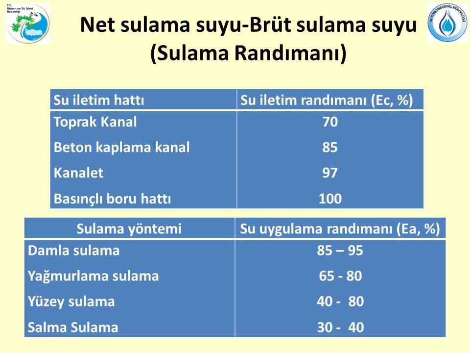 Net sulama suyu-Brüt sulama suyu (Sulama Randımanı)
