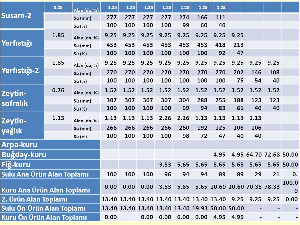 Susam-2 Yerfıstığı Yerfıstığı-2 Zeytin-sofralık Zeytin-yağlık