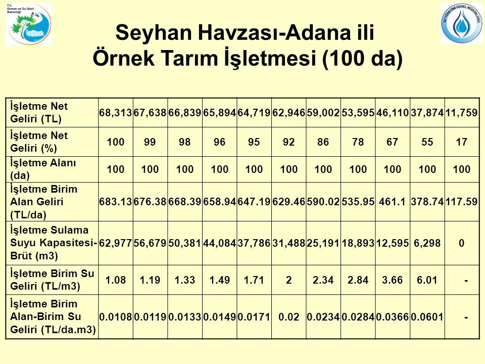 Seyhan Havzası-Adana ili Örnek Tarım İşletmesi (100 da)