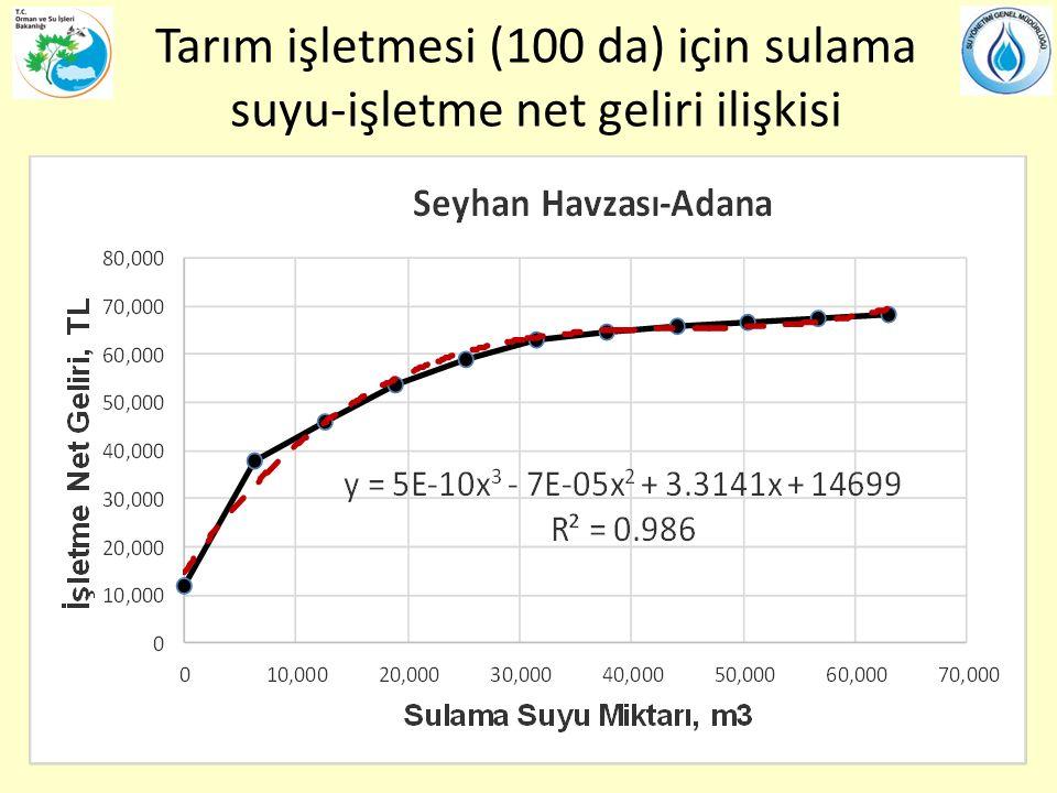 Tarım işletmesi (100 da) için sulama suyu-işletme net geliri ilişkisi