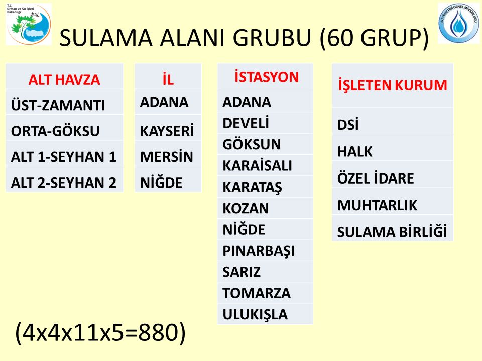 SULAMA ALANI GRUBU (60 GRUP)