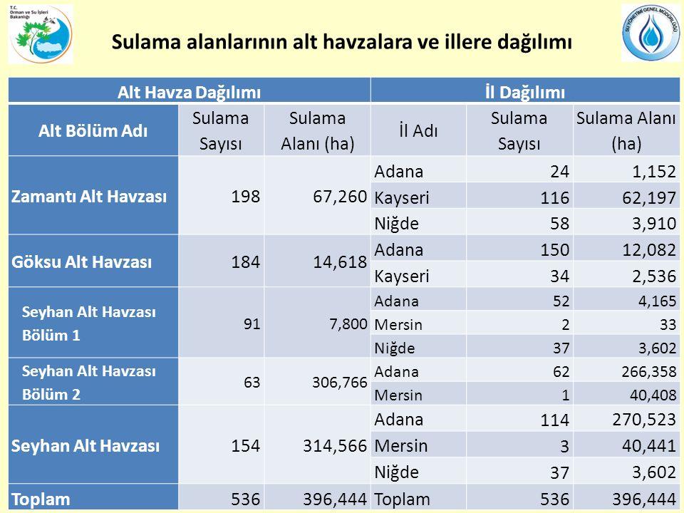 Sulama alanlarının alt havzalara ve illere dağılımı