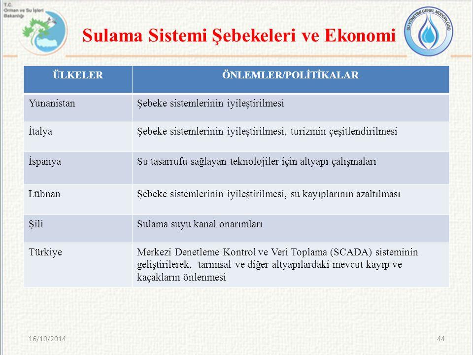 Sulama Sistemi Şebekeleri ve Ekonomi