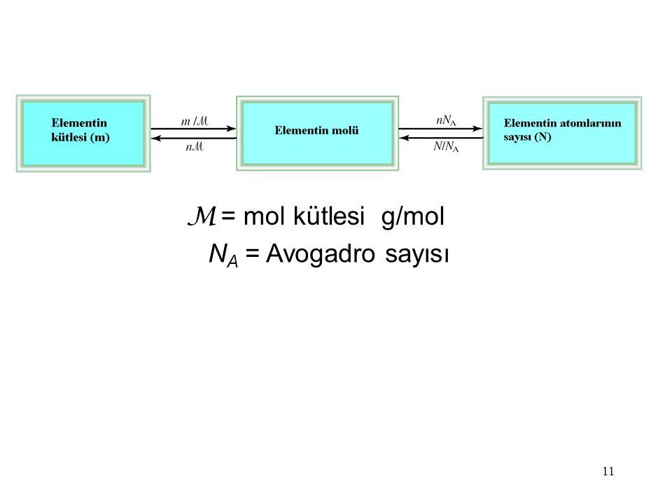 M = mol kütlesi g/mol NA = Avogadro sayısı