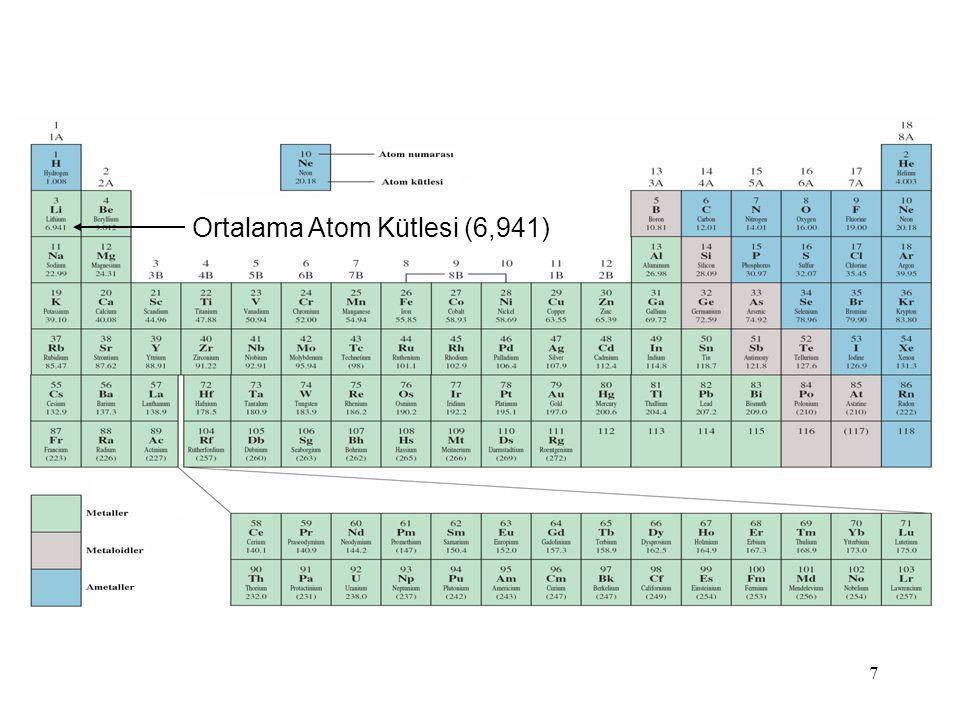 Ortalama Atom Kütlesi (6,941)