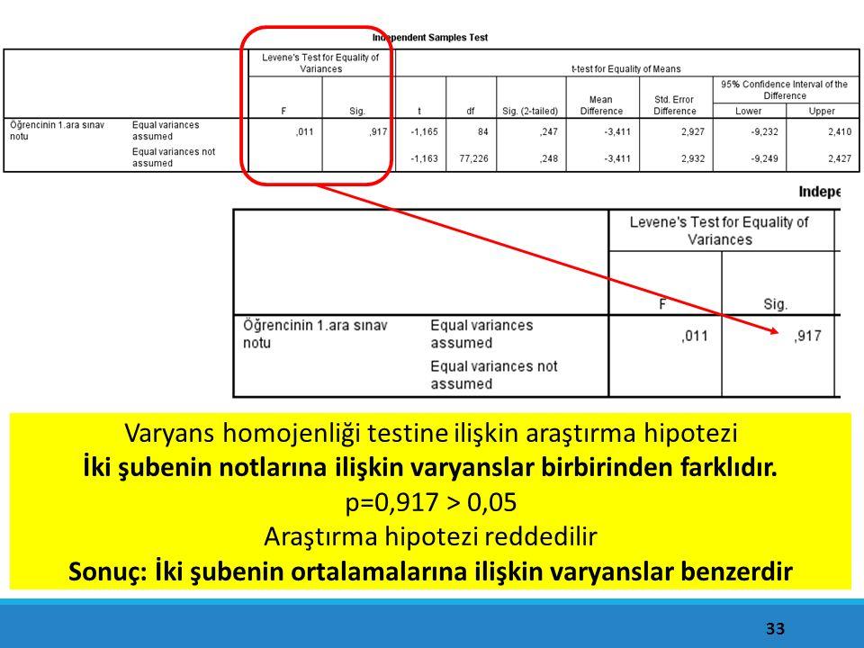 Levene Testi: Varyans homojenliği testi