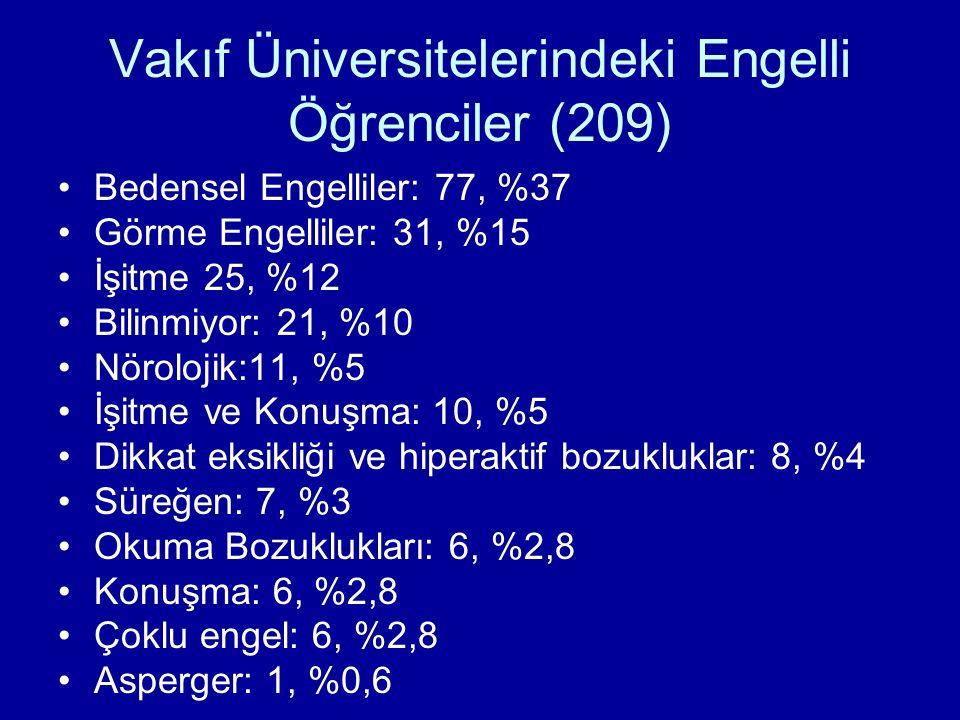 Vakıf Üniversitelerindeki Engelli Öğrenciler (209)