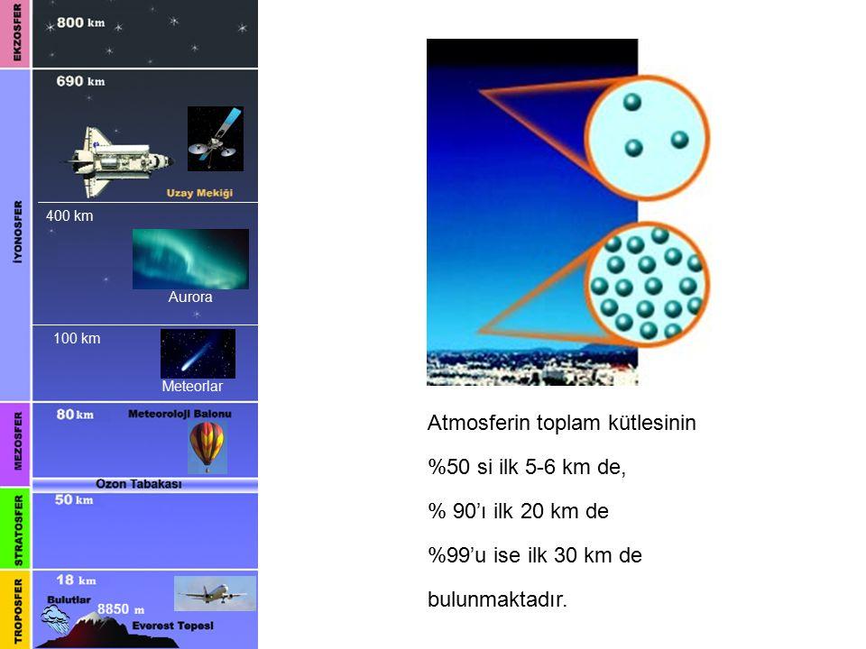 Atmosferin toplam kütlesinin %50 si ilk 5-6 km de, % 90'ı ilk 20 km de