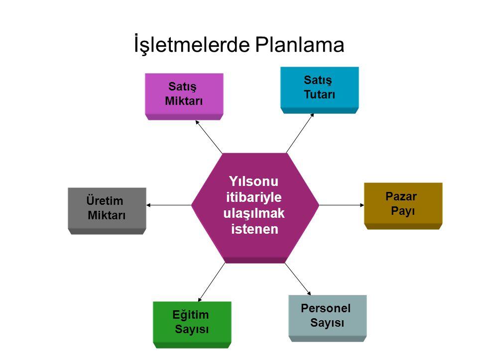 İşletmelerde Planlama