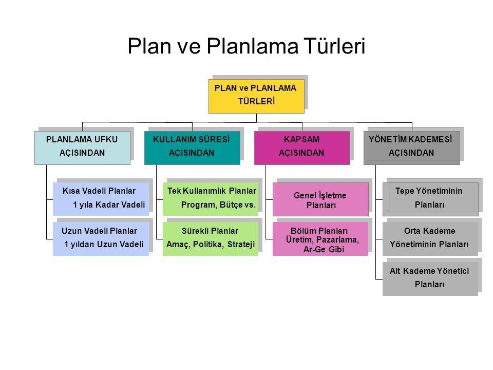 Plan ve Planlama Türleri