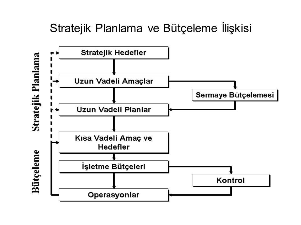 Stratejik Planlama ve Bütçeleme İlişkisi