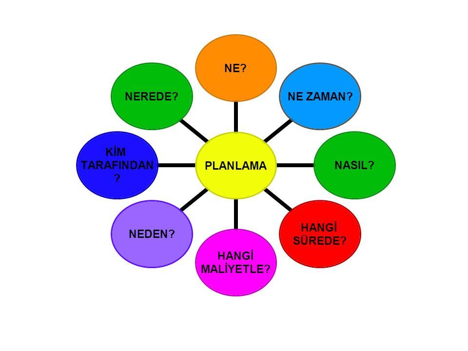 Planlama Planlama her hangi bir konu ile ilgili olarak bazı sorulara cevap arama ve bulma sürecidir
