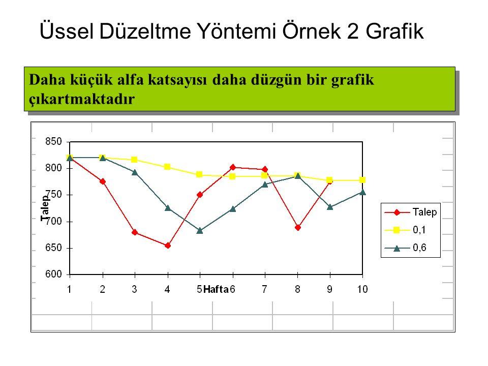 Üssel Düzeltme Yöntemi Örnek 2 Grafik