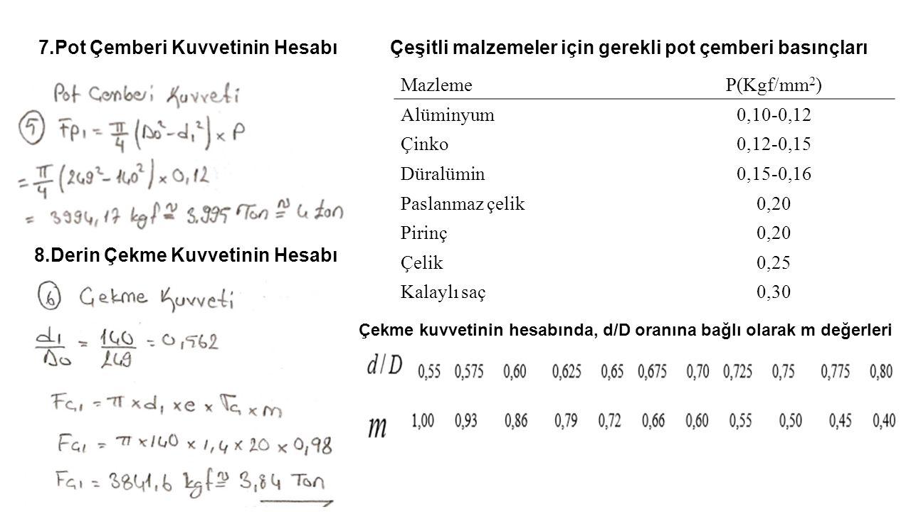 Çeşitli malzemeler için gerekli pot çemberi basınçları
