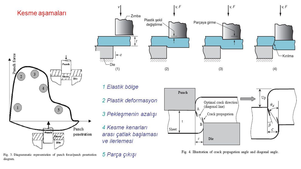 Kesme aşamaları 1 Elastik bölge 2 Plastik deformasyon