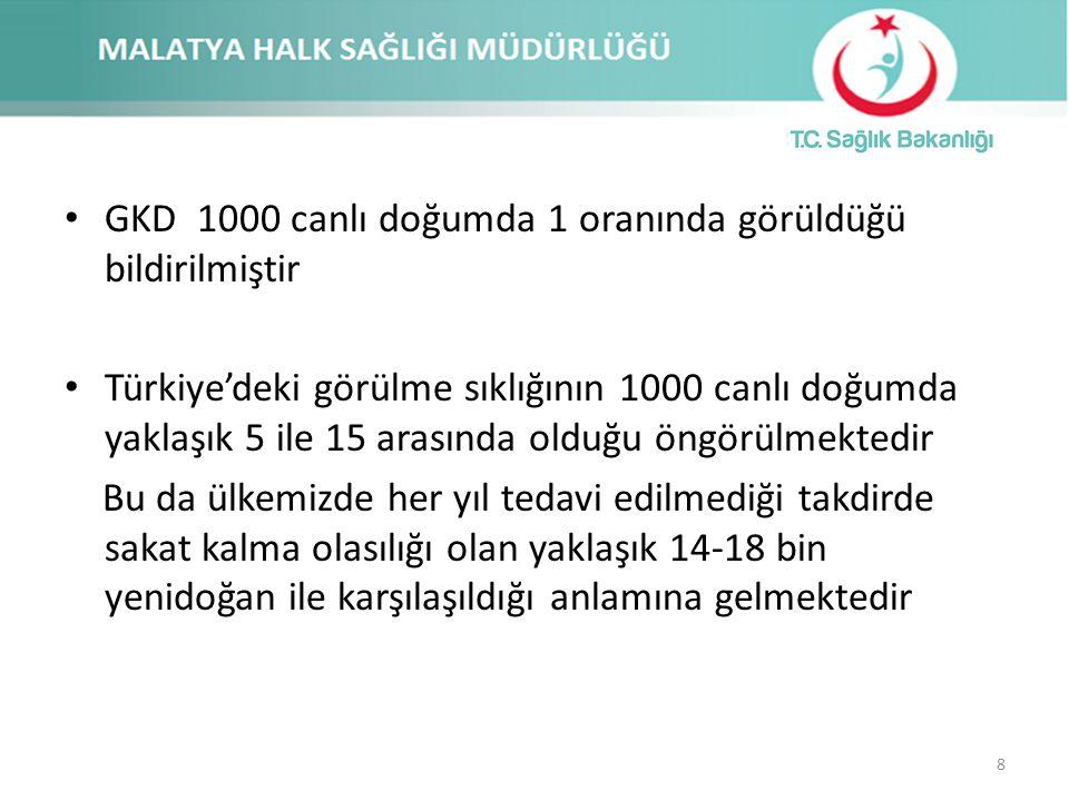 GKD 1000 canlı doğumda 1 oranında görüldüğü bildirilmiştir