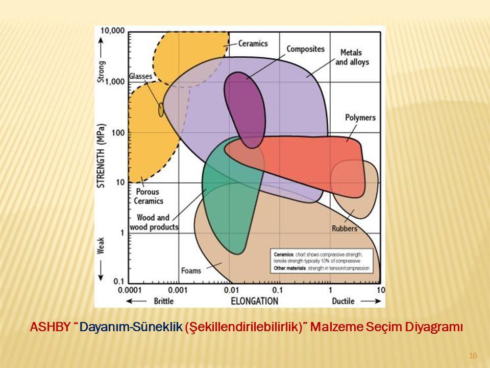 ASHBY Dayanım-Süneklik (Şekillendirilebilirlik) Malzeme Seçim Diyagramı