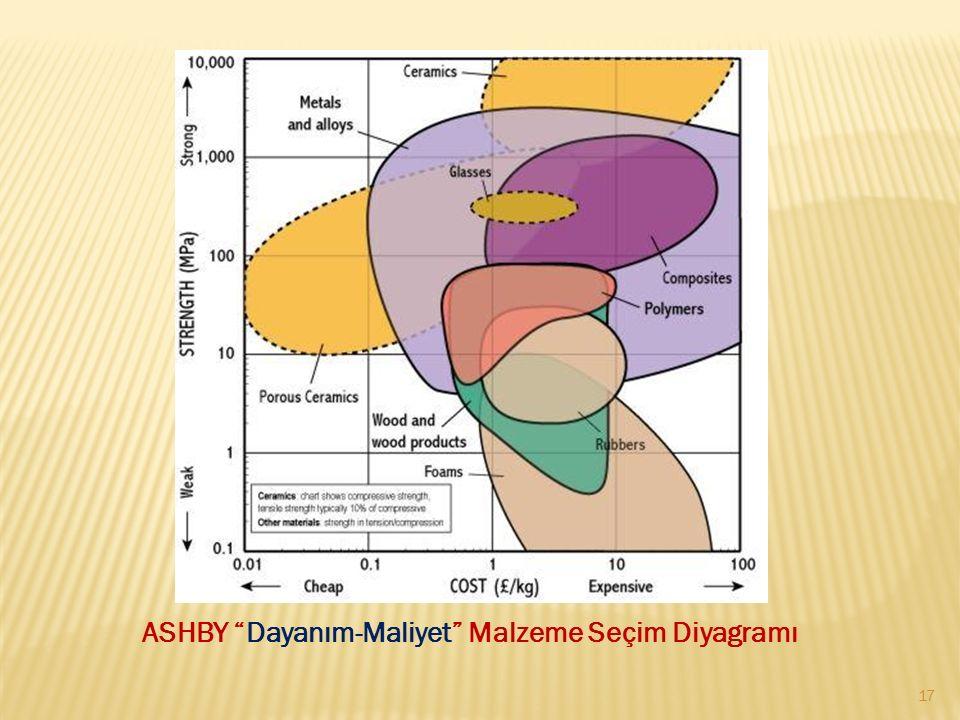 ASHBY Dayanım-Maliyet Malzeme Seçim Diyagramı
