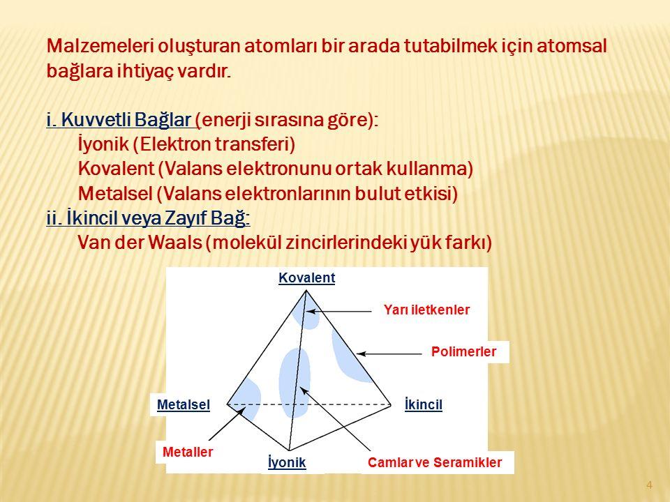 i. Kuvvetli Bağlar (enerji sırasına göre): İyonik (Elektron transferi)
