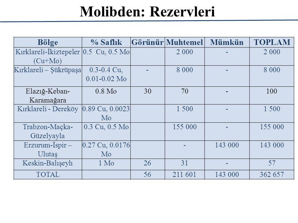 Molibden: Rezervleri Bölge % Saflık Görünür Muhtemel Mümkün TOPLAM