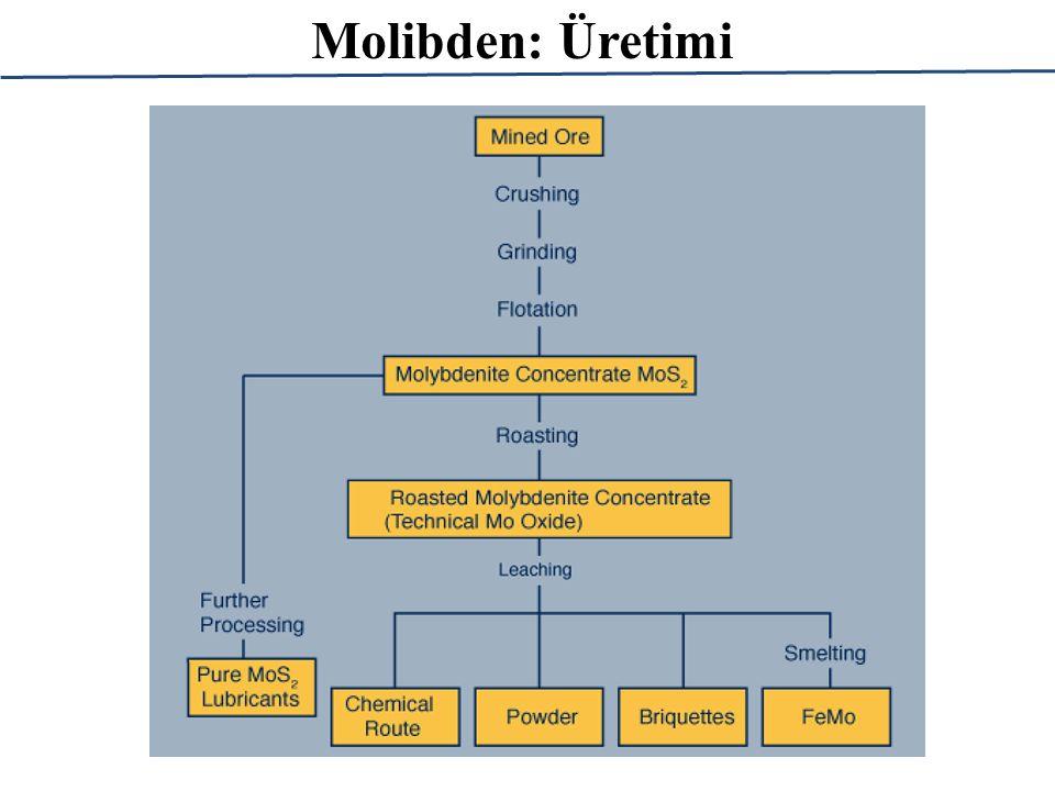 Molibden: Üretimi