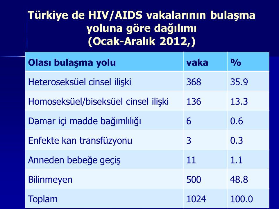 Türkiye de HIV/AIDS vakalarının bulaşma yoluna göre dağılımı (Ocak-Aralık 2012,)