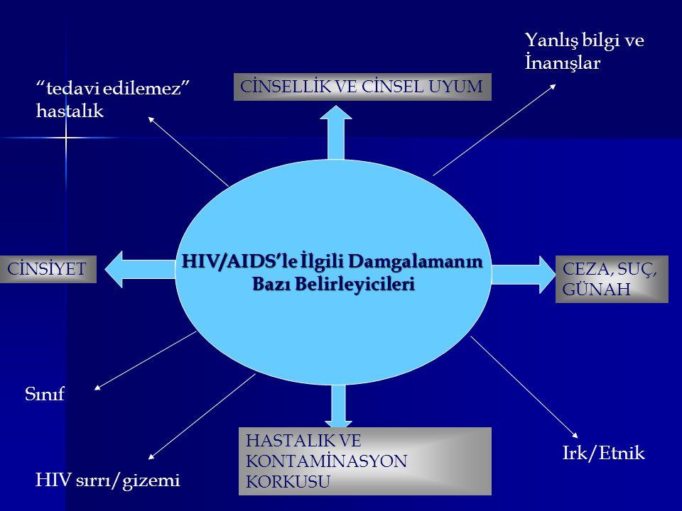 HIV/AIDS'le İlgili Damgalamanın