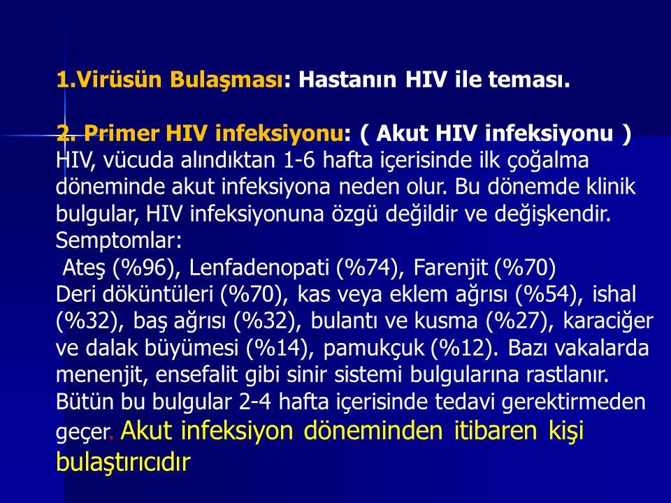 1.Virüsün Bulaşması: Hastanın HIV ile teması.