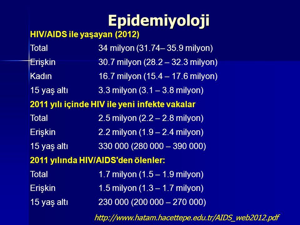 Epidemiyoloji HIV/AIDS ile yaşayan (2012) Total