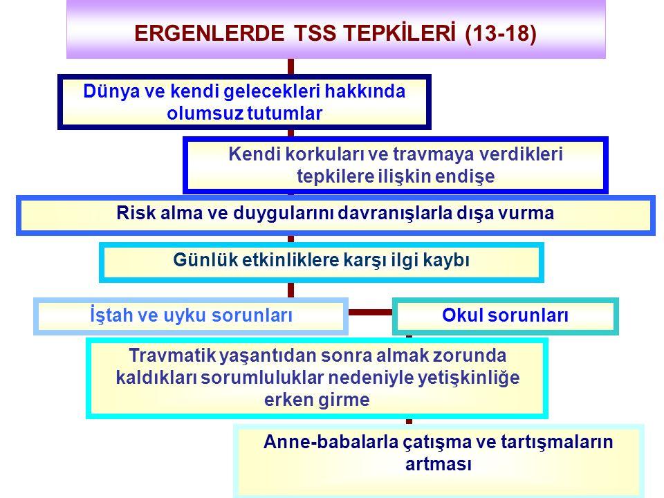 ERGENLERDE TSS TEPKİLERİ (13-18)