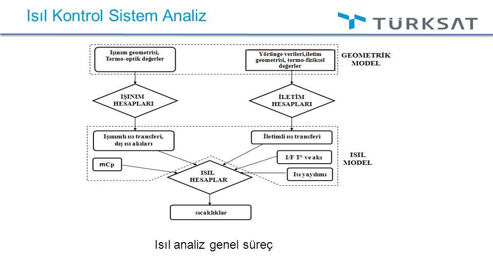 Isıl Kontrol Sistem Analiz