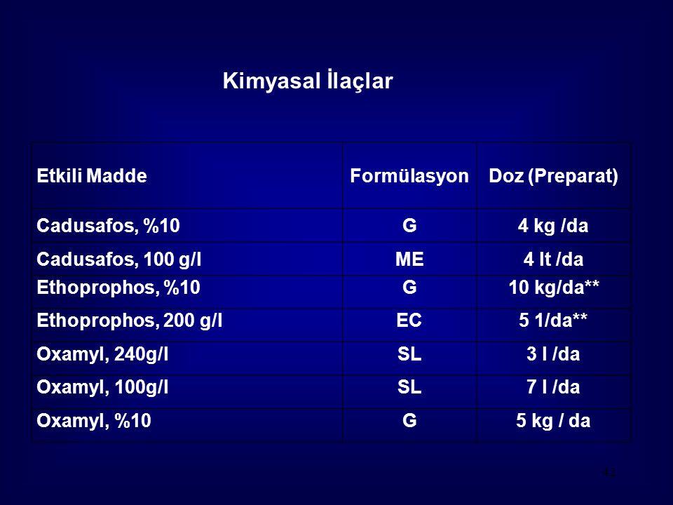 Kimyasal İlaçlar Etkili Madde Formülasyon Doz (Preparat)