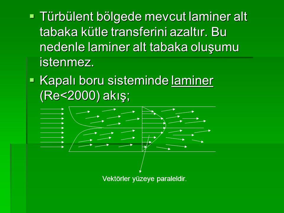 Kapalı boru sisteminde laminer (Re<2000) akış;