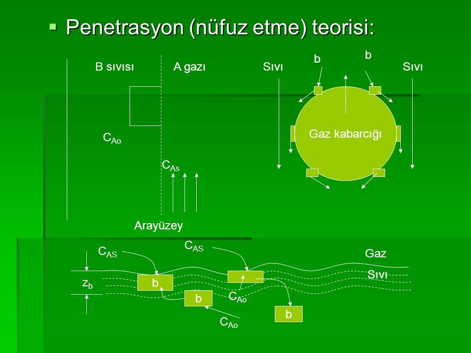 Penetrasyon (nüfuz etme) teorisi: