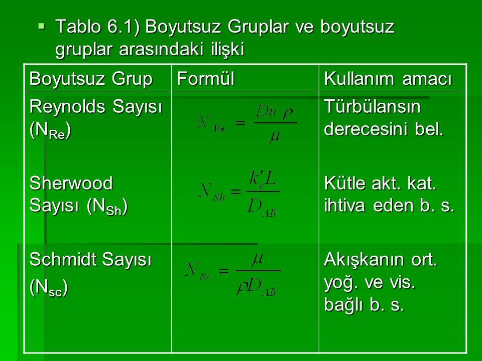 Tablo 6.1) Boyutsuz Gruplar ve boyutsuz gruplar arasındaki ilişki