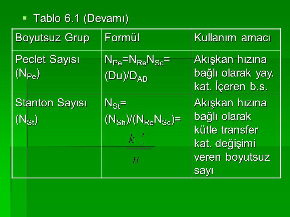Tablo 6.1 (Devamı) Boyutsuz Grup. Formül. Kullanım amacı. Peclet Sayısı (NPe) NPe=NReNSc= (Du)/DAB.
