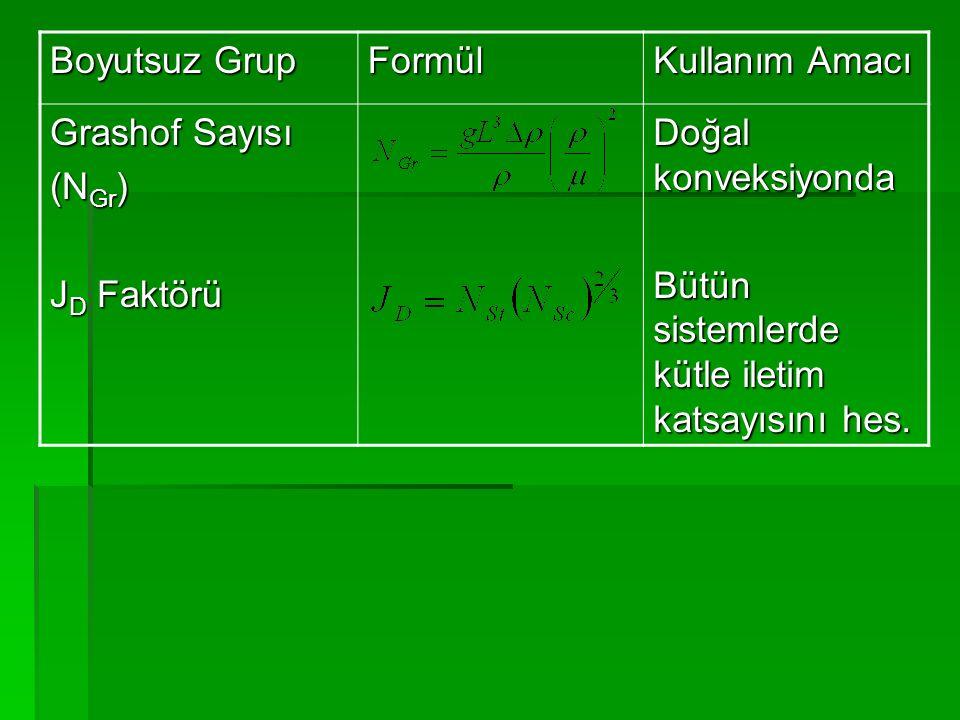 Boyutsuz Grup Formül. Kullanım Amacı. Grashof Sayısı.