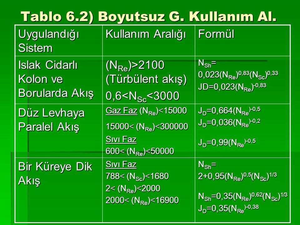 Tablo 6.2) Boyutsuz G. Kullanım Al.