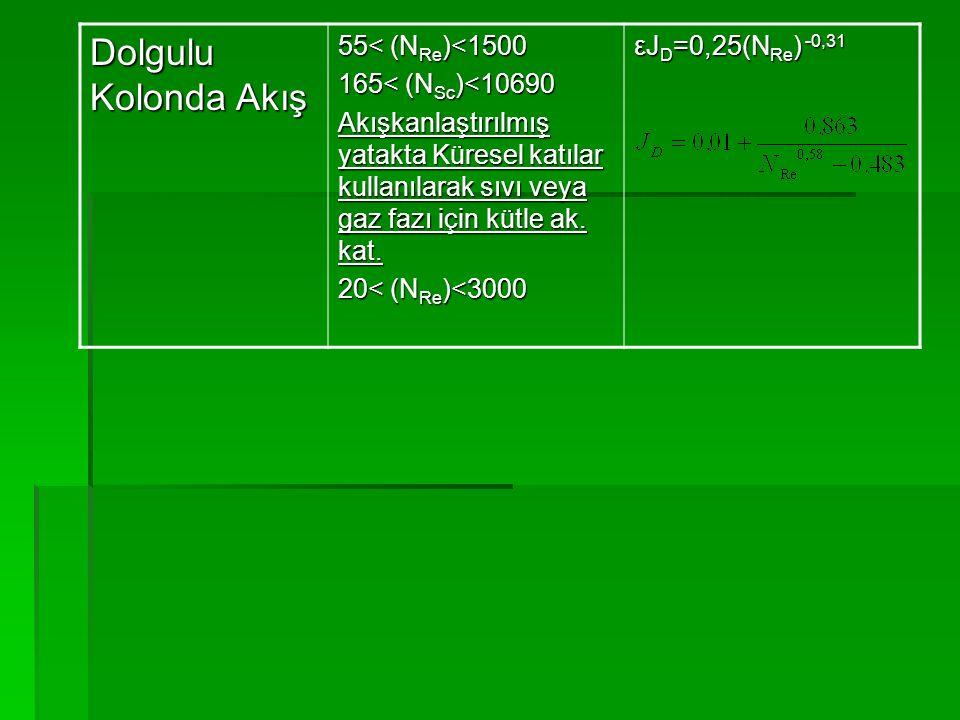 Dolgulu Kolonda Akış 55< (NRe)<1500 165< (NSc)<10690